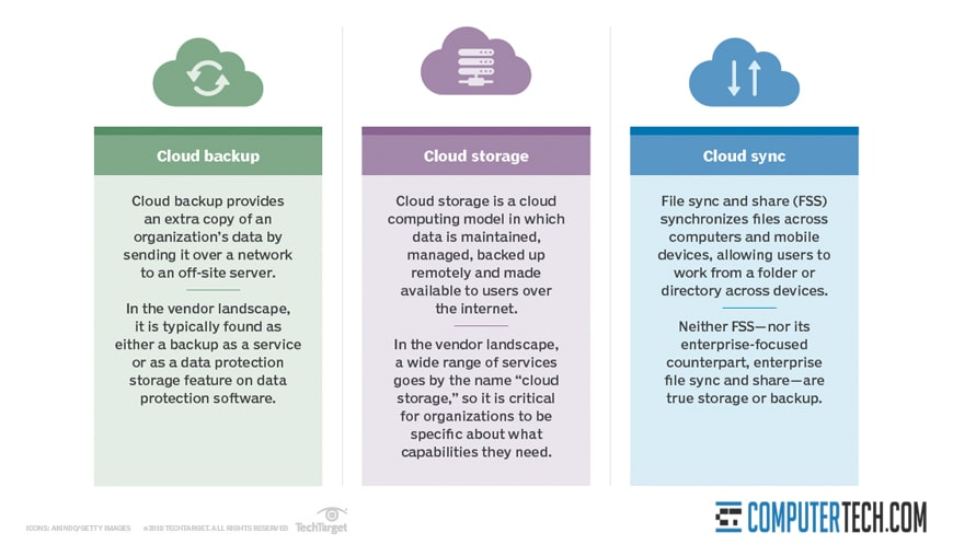 Compare All Three Cloud Options