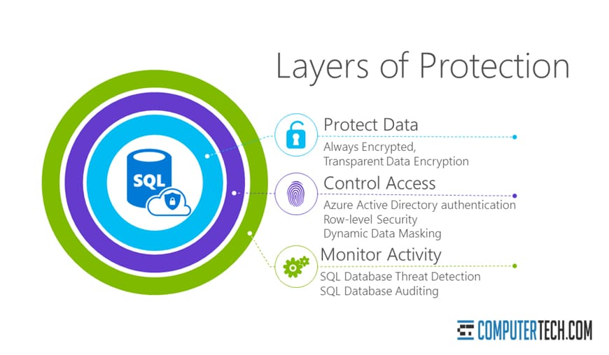 Azure Threat Protection