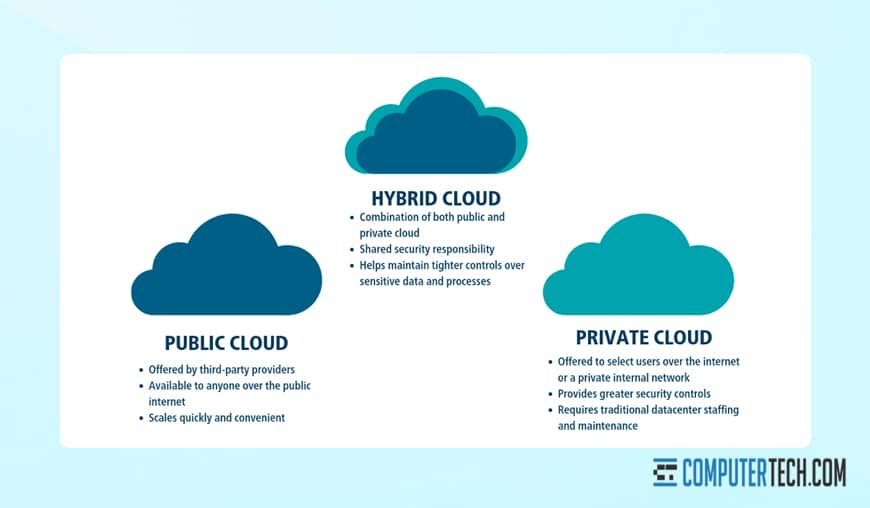 Types of Cloud Infrastructure